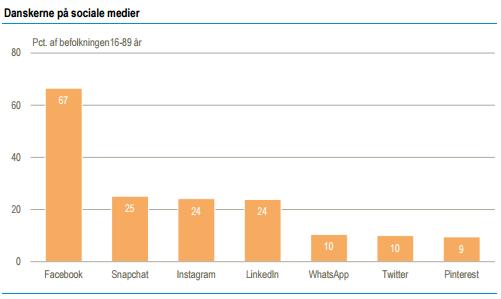 sociale-medier-statistik