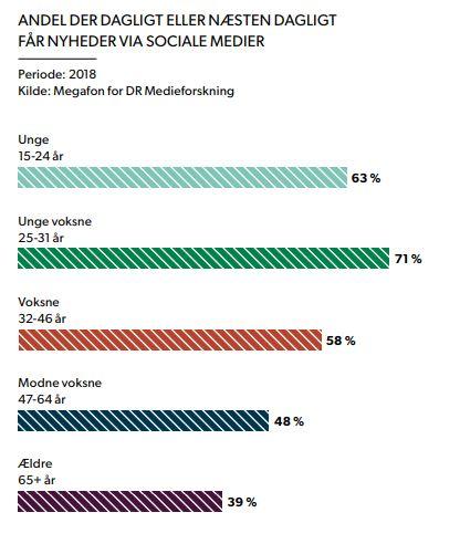 nyheder på sociale medier statistik
